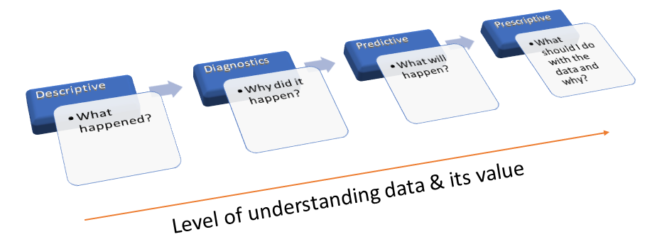 Data understanding and its value