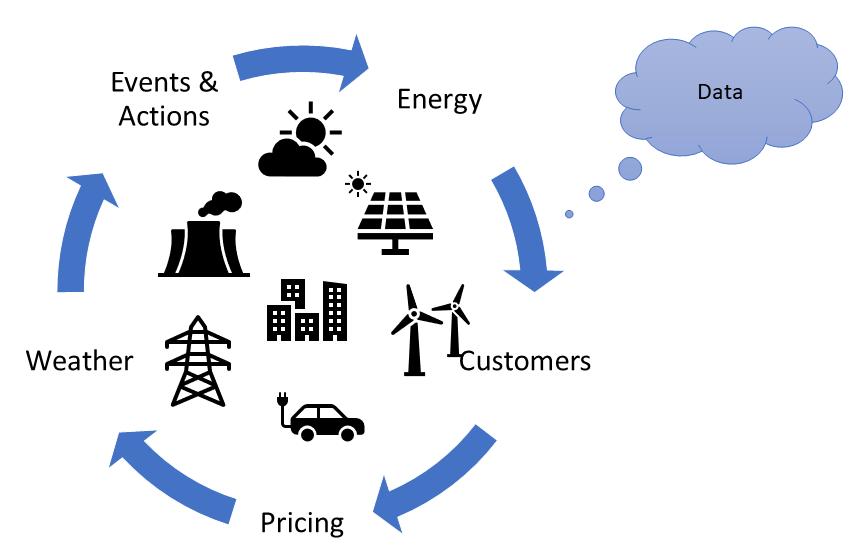Smartgrid data sources